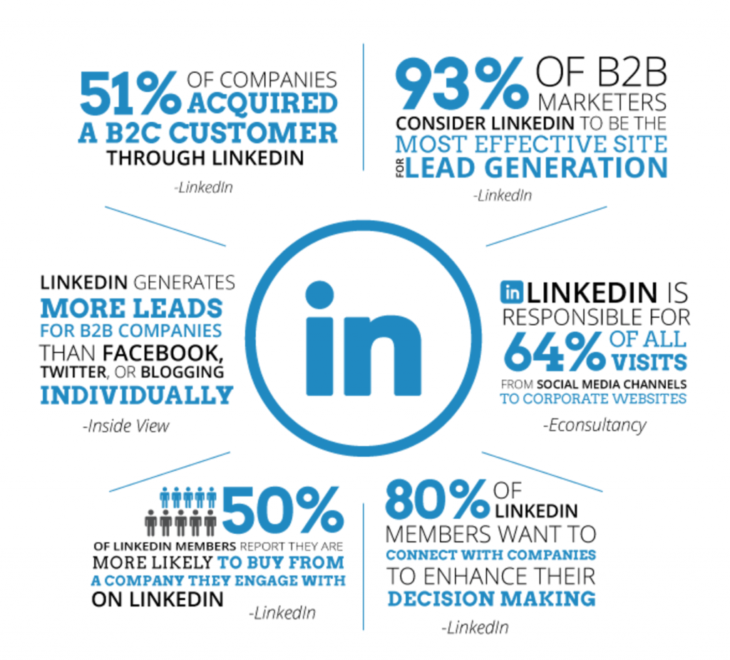 10 ways to market your B2B business with LinkedIn